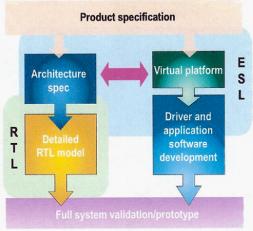 Electronic System Level – ESL Team